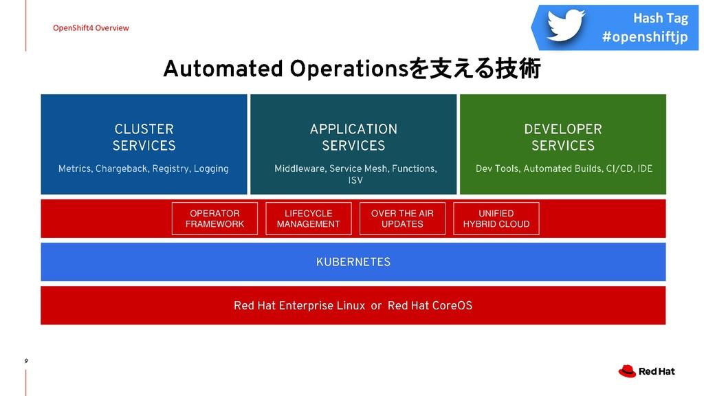 を支える技術 OpenShift4 Overview OPERATOR FRAMEWORK L...