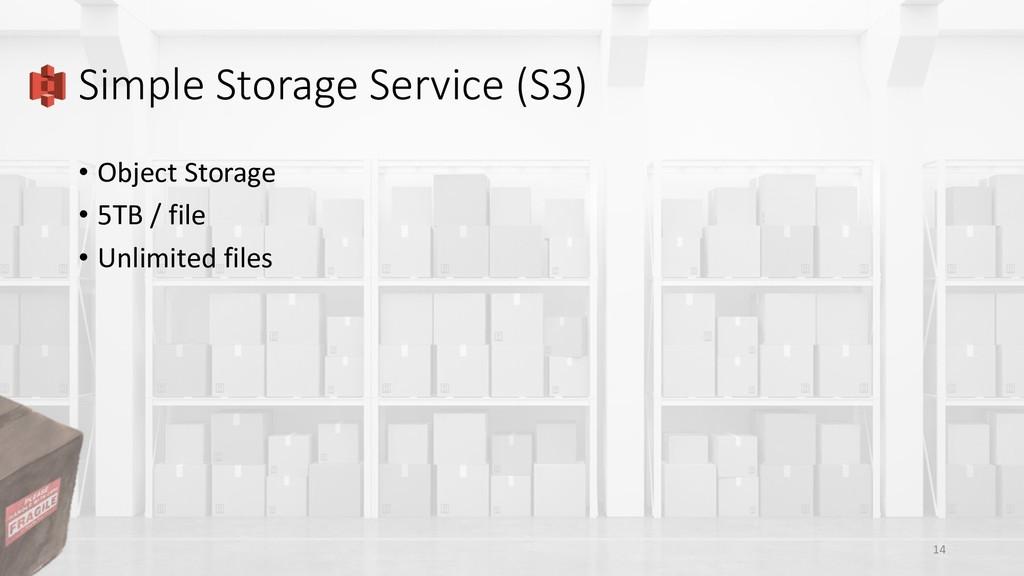 Simple Storage Service (S3) • Object Storage • ...