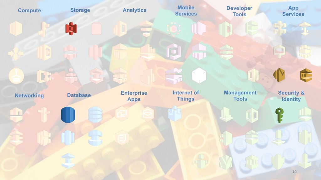 Compute Networking Storage Database Analytics E...