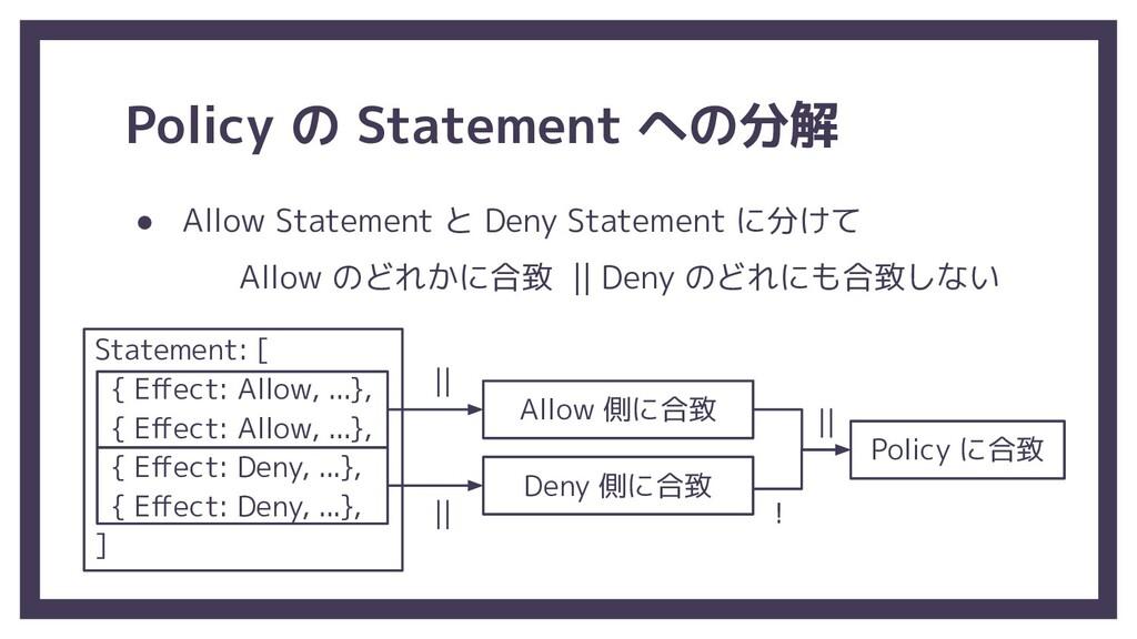 Policy の Statement への分解 ● Allow Statement と Den...