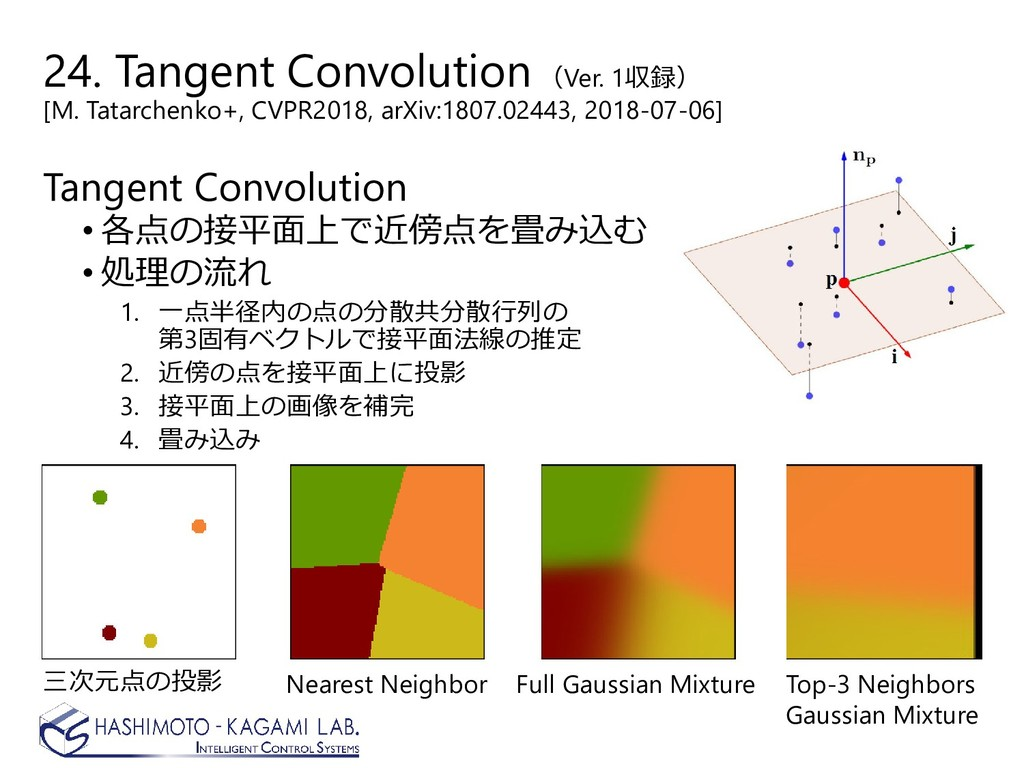 24. Tangent Convolution (Ver. 1収録) [M. Tatarche...