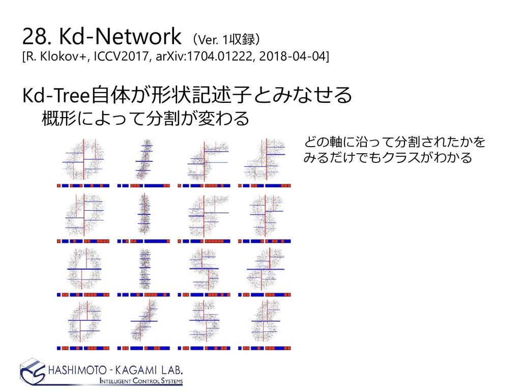 Kd-Tree自体が形状記述子とみなせる 概形によって分割が変わる どの軸に沿って分割されたか...