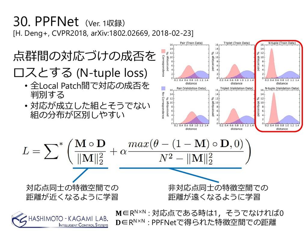 点群間の対応づけの成否を ロスとする (N-tuple loss) • 全Local Patc...