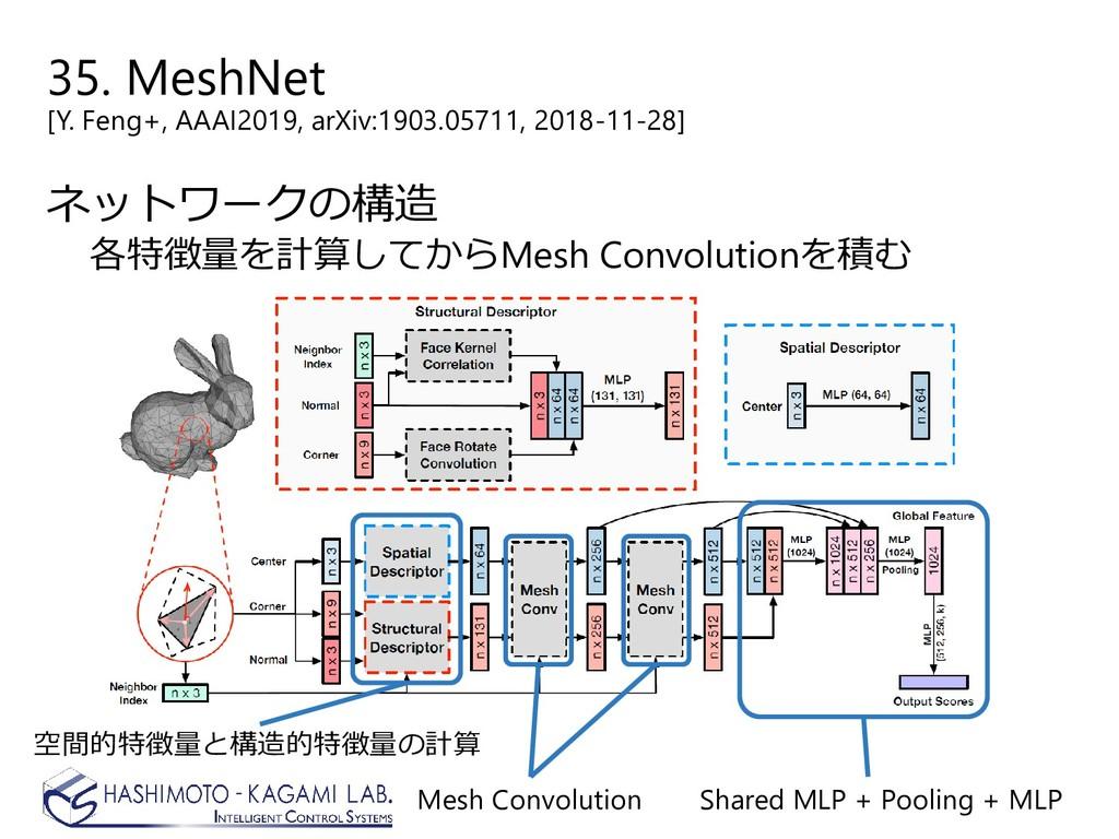 35. MeshNet [Y. Feng+, AAAI2019, arXiv:1903.057...