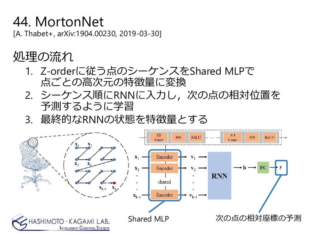 44. MortonNet [A. Thabet+, arXiv:1904.00230, 20...