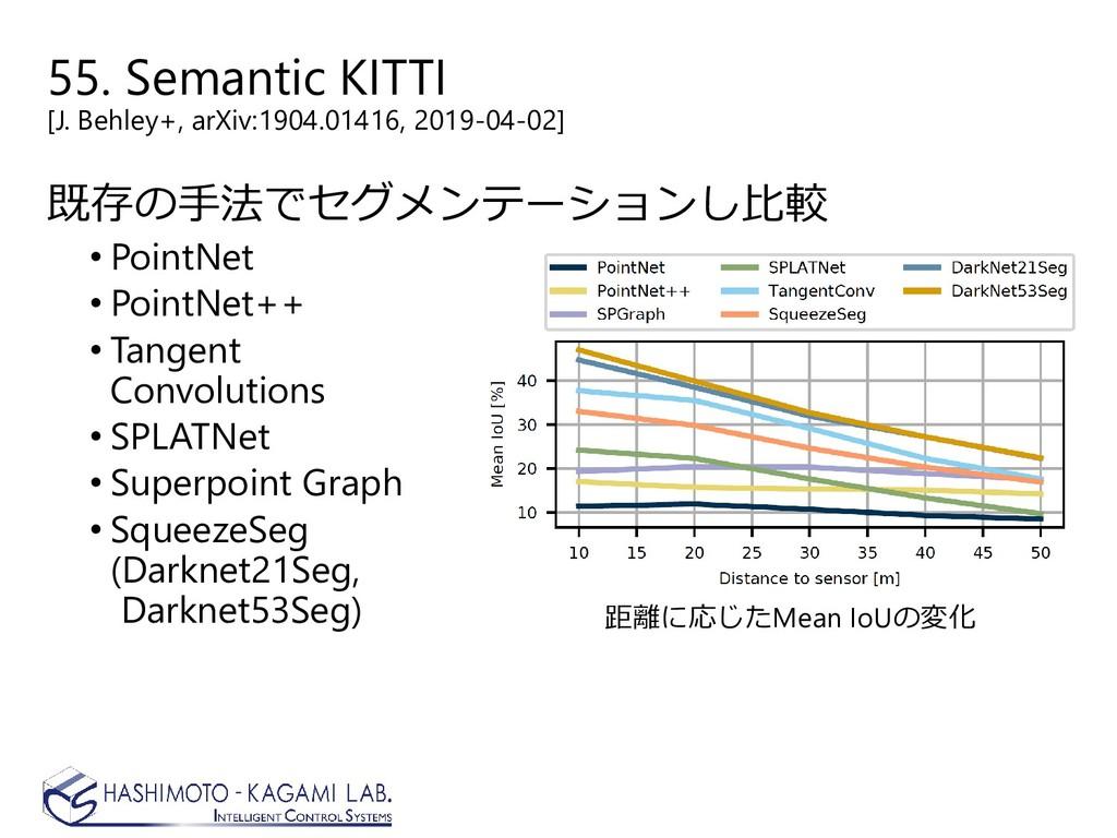 55. Semantic KITTI [J. Behley+, arXiv:1904.0141...