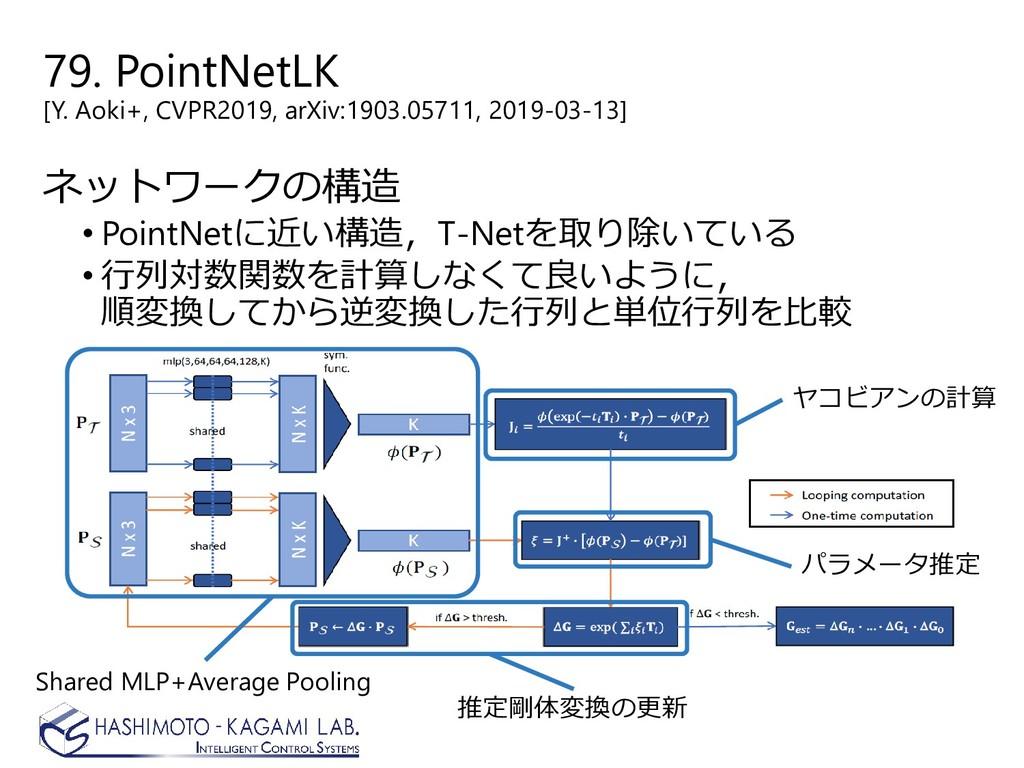 79. PointNetLK [Y. Aoki+, CVPR2019, arXiv:1903....