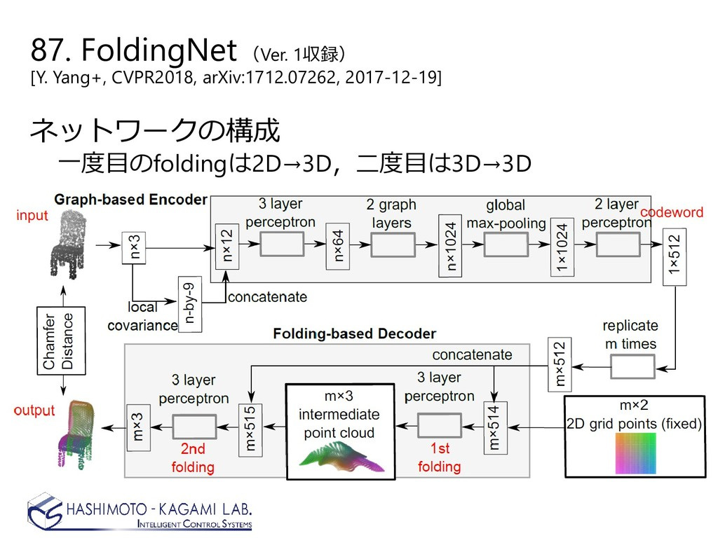 87. FoldingNet (Ver. 1収録) [Y. Yang+, CVPR2018, ...