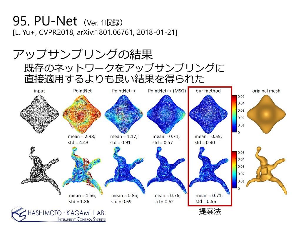 95. PU-Net(Ver. 1収録) [L. Yu+, CVPR2018, arXiv:1...