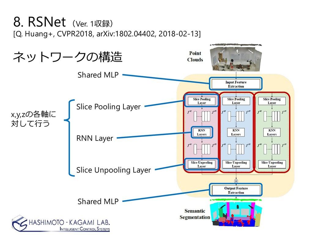 8. RSNet(Ver. 1収録) [Q. Huang+, CVPR2018, arXiv:...