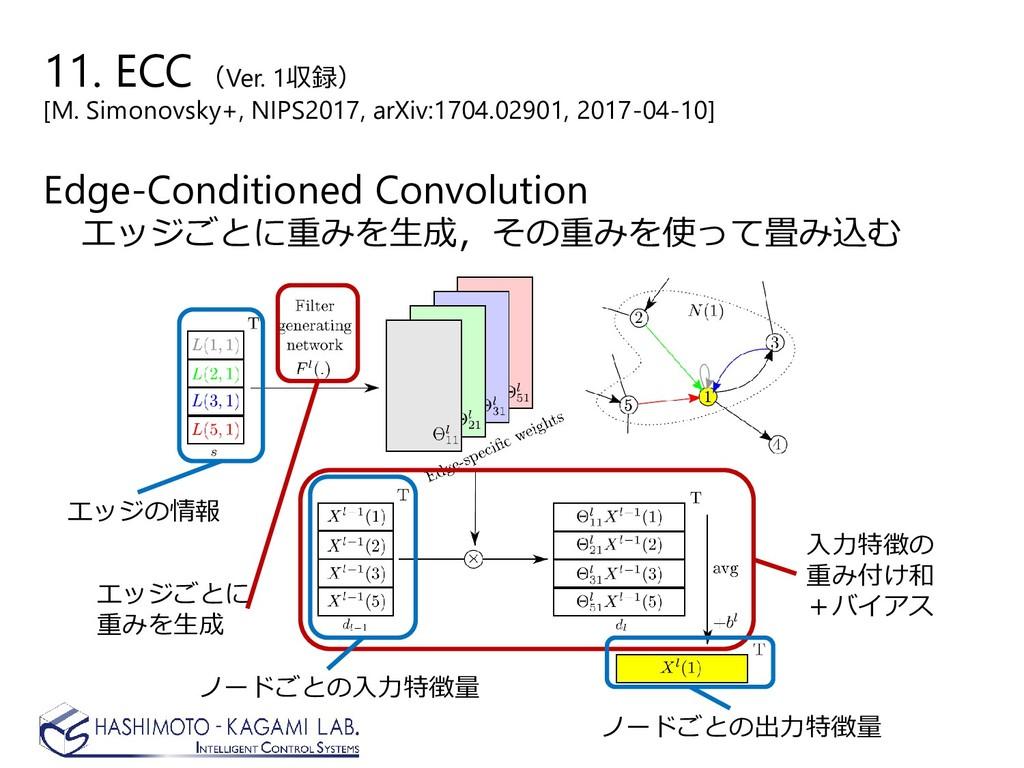 Edge-Conditioned Convolution エッジごとに重みを生成,その重みを使...