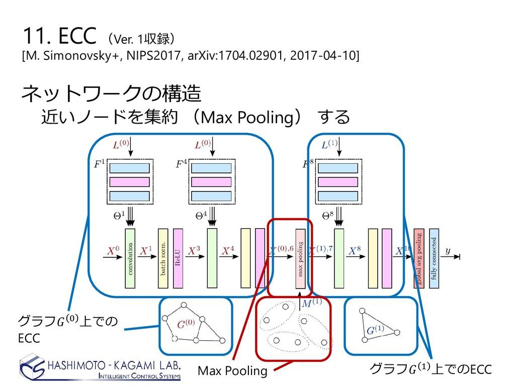 ネットワークの構造 近いノードを集約 (Max Pooling) する グラフ 0 上での E...