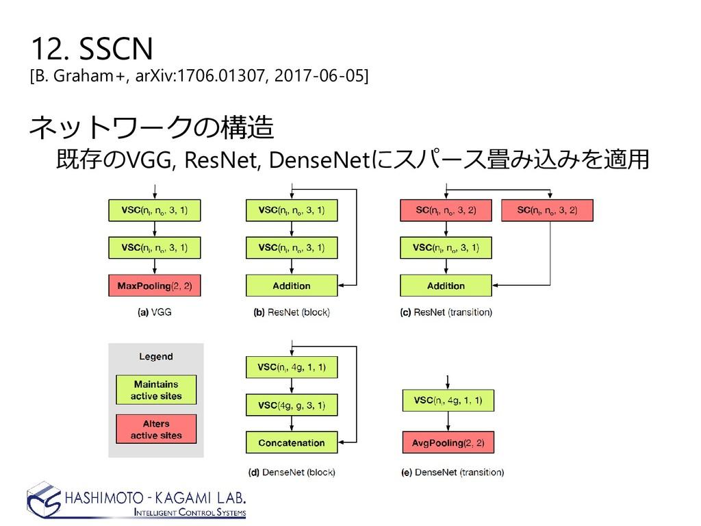 12. SSCN [B. Graham+, arXiv:1706.01307, 2017-06...