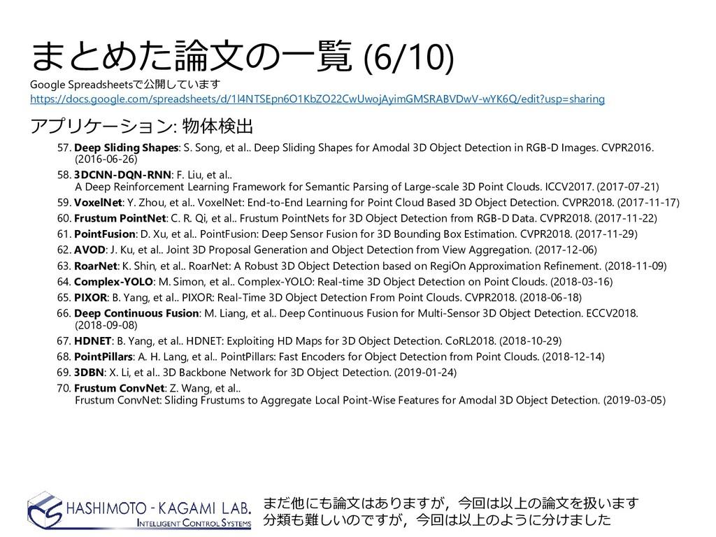 まとめた論文の一覧 (6/10) アプリケーション: 物体検出 57. Deep Slidin...