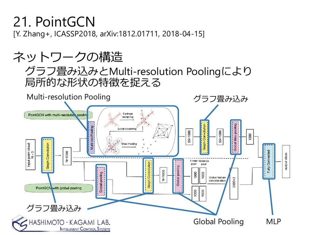 21. PointGCN [Y. Zhang+, ICASSP2018, arXiv:1812...