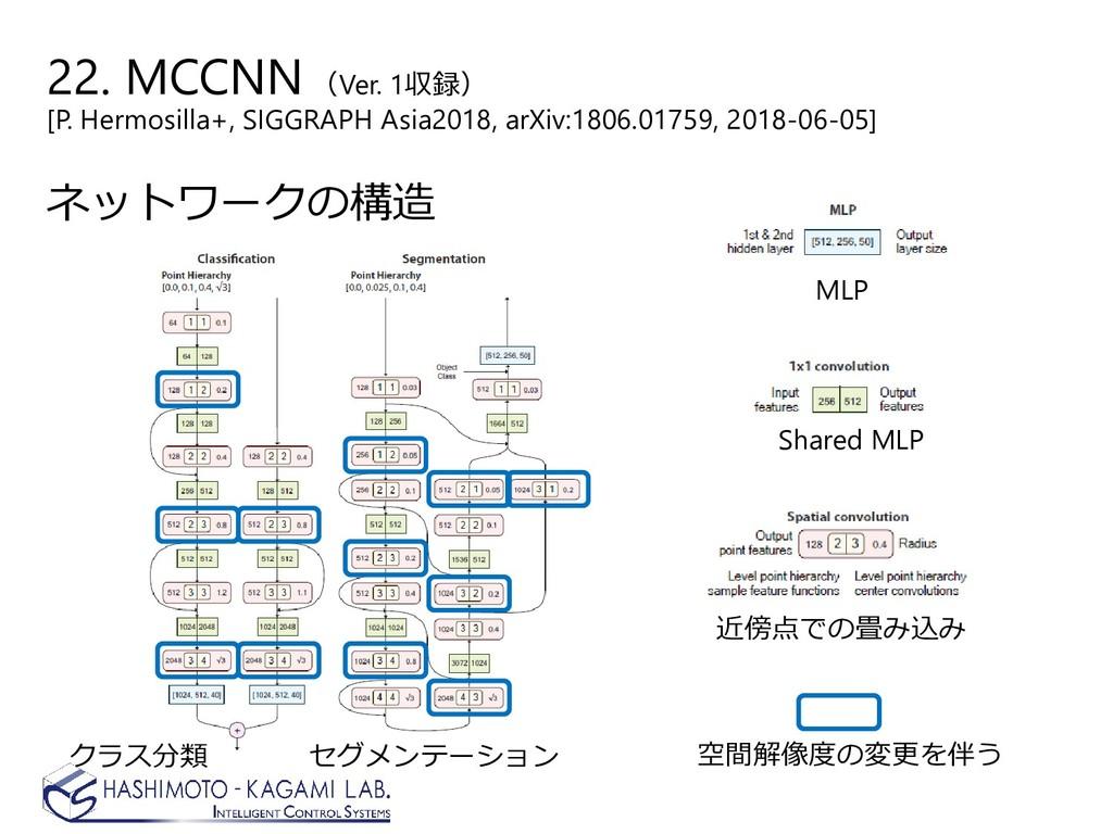 ネットワークの構造 クラス分類 セグメンテーション Shared MLP 近傍点での畳み込み ...