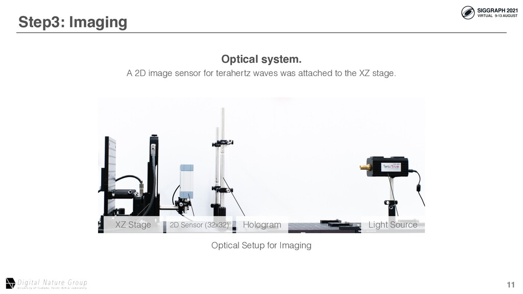 11 After Aberration Correction Optical Setup fo...