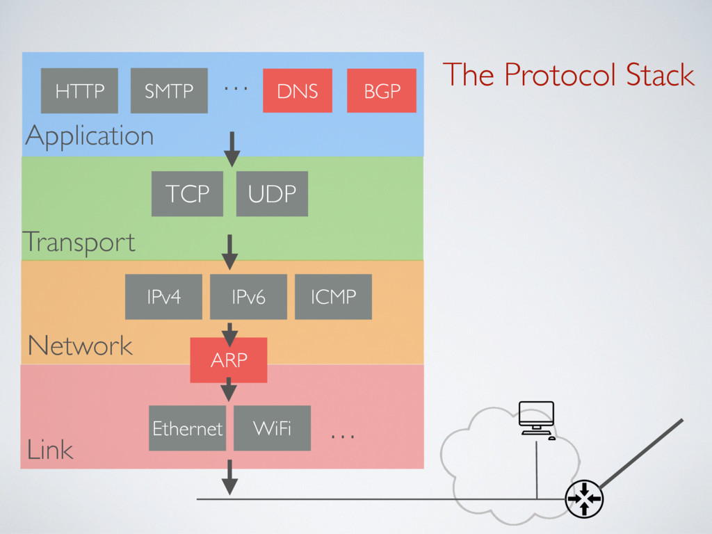 The Protocol Stack Ethernet WiFi … ICMP IPv4 UD...