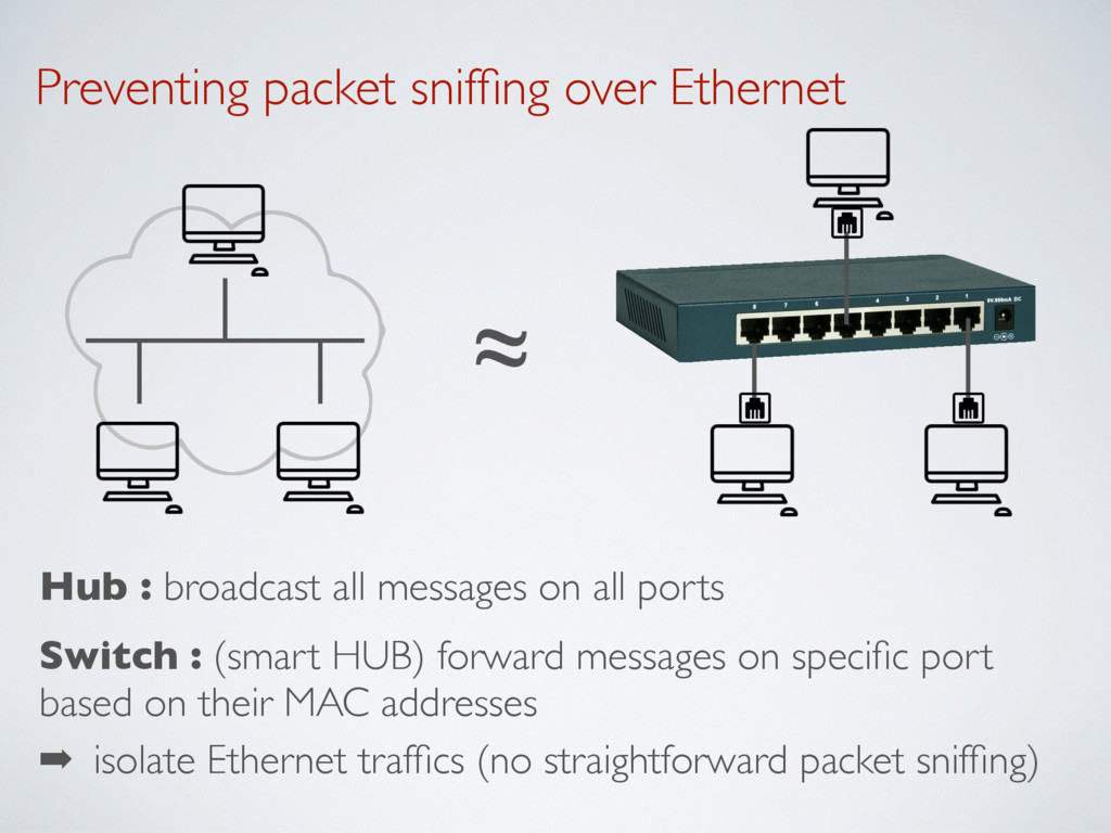 Preventing packet sniffing over Ethernet Hub : b...
