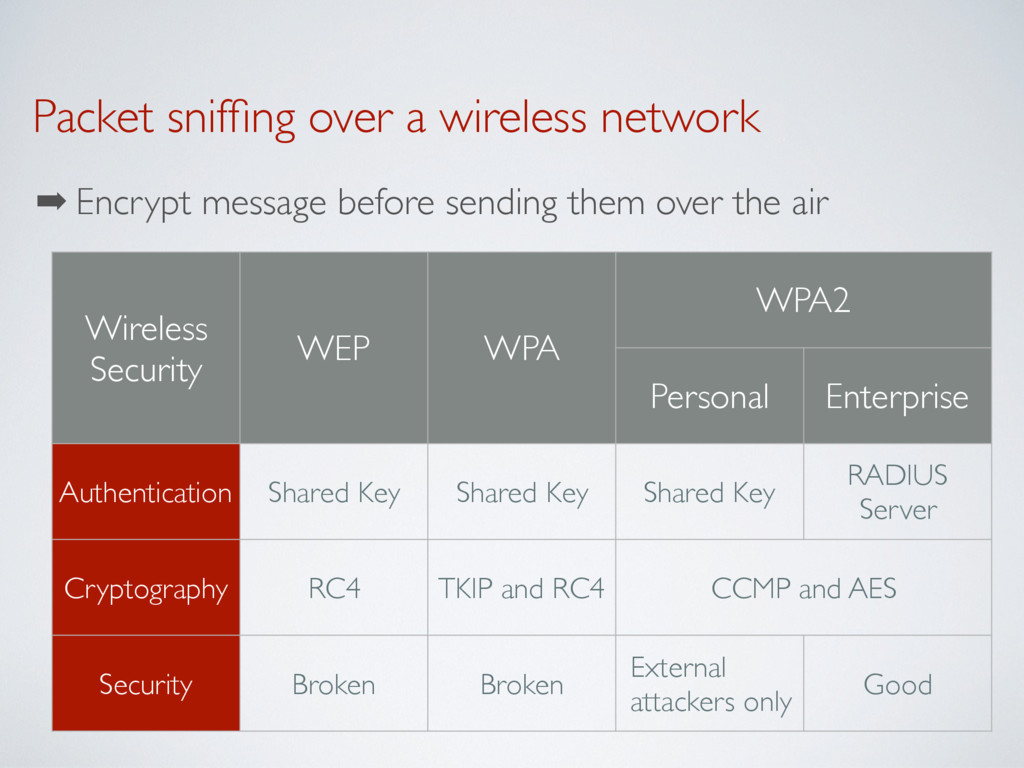 Packet sniffing over a wireless network ➡ Encryp...