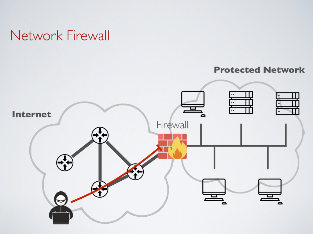 Network Firewall Protected Network Internet Fir...