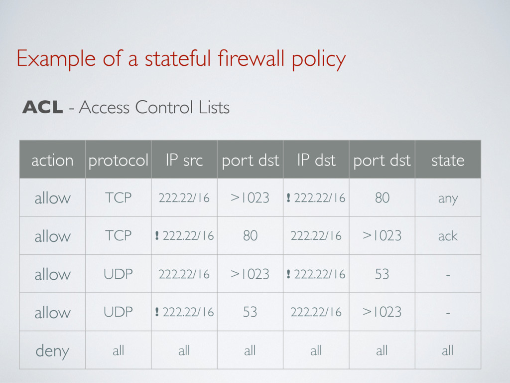 Example of a stateful firewall policy ACL - Acce...