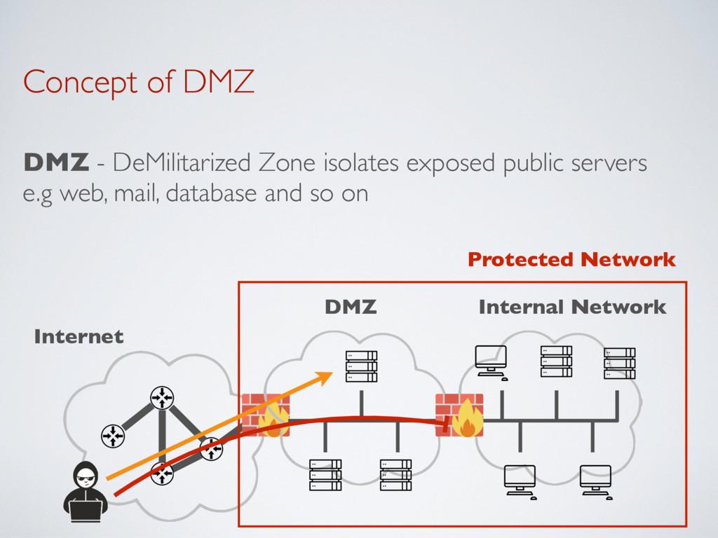 Concept of DMZ DMZ - DeMilitarized Zone isolate...