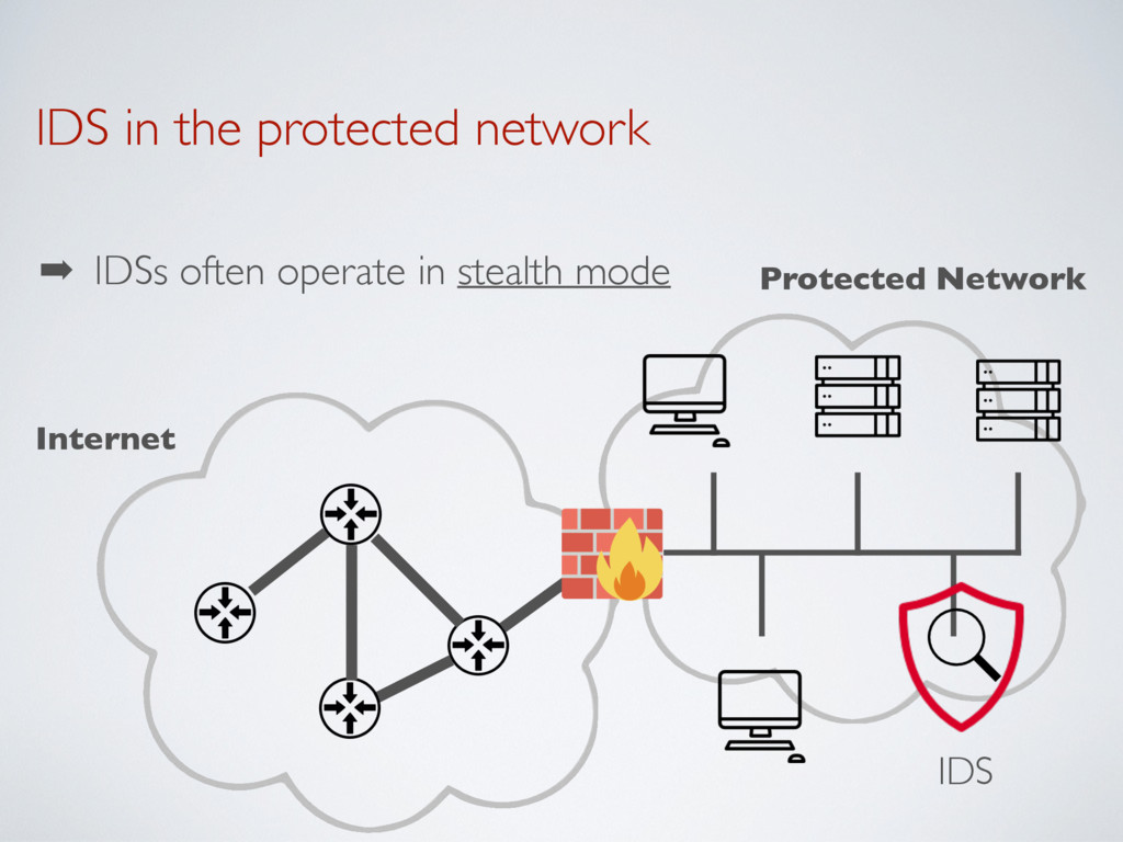 IDS in the protected network ➡ IDSs often opera...