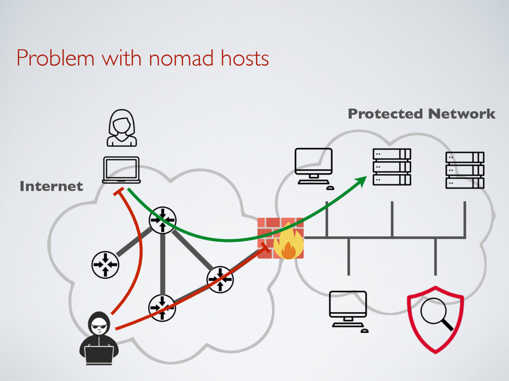Problem with nomad hosts Protected Network Inte...