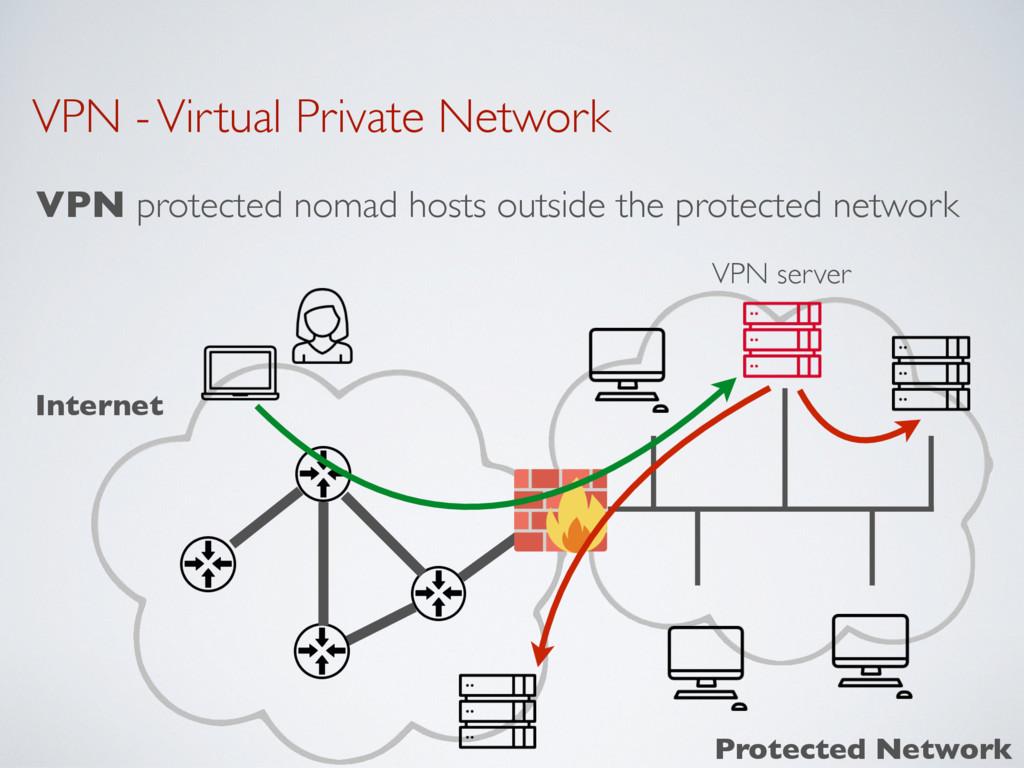 VPN - Virtual Private Network VPN protected nom...