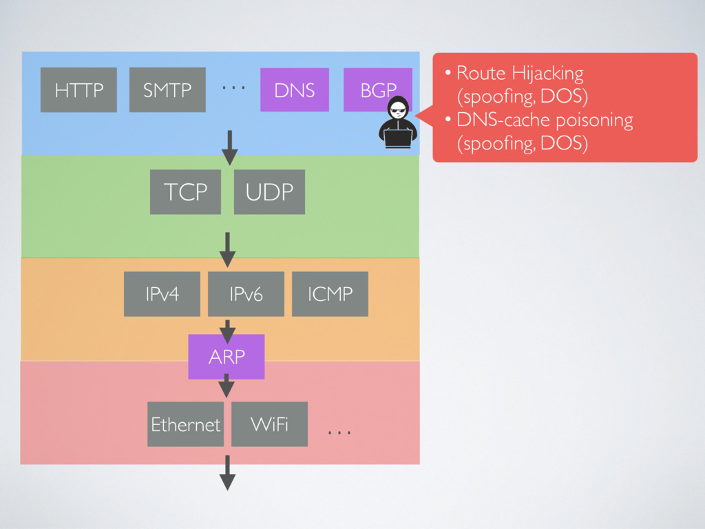 Ethernet WiFi … ICMP IPv4 UDP … SMTP DNS BGP HT...