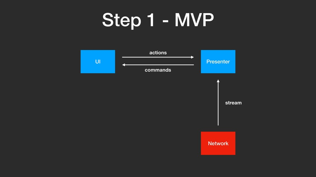 Step 1 - MVP UI Network stream Presenter comman...