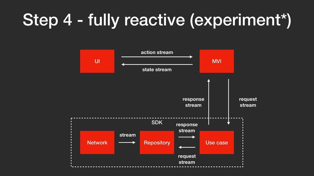 SDK Step 4 - fully reactive (experiment*) UI Ne...