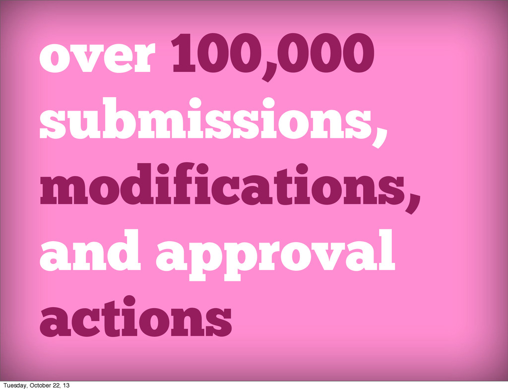 over 100,000 submissions, modifications, and ap...