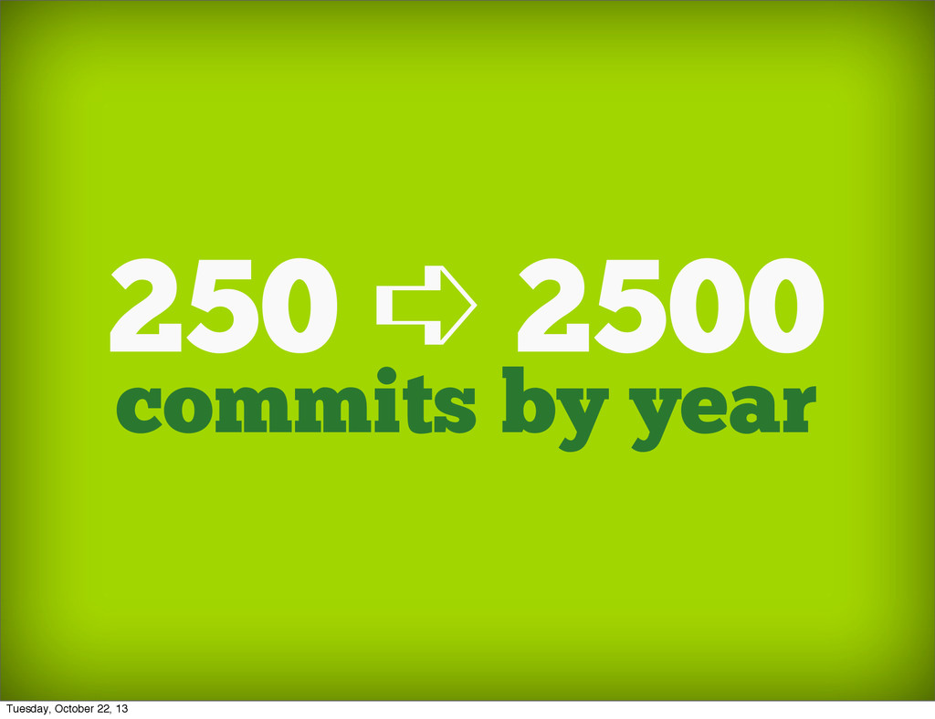 commits by year 250 ➪ 2500 Tuesday, October 22,...