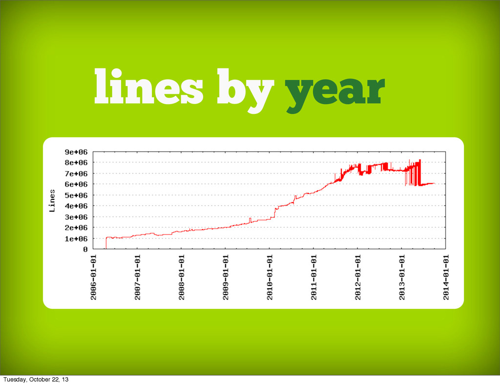 lines by year Tuesday, October 22, 13