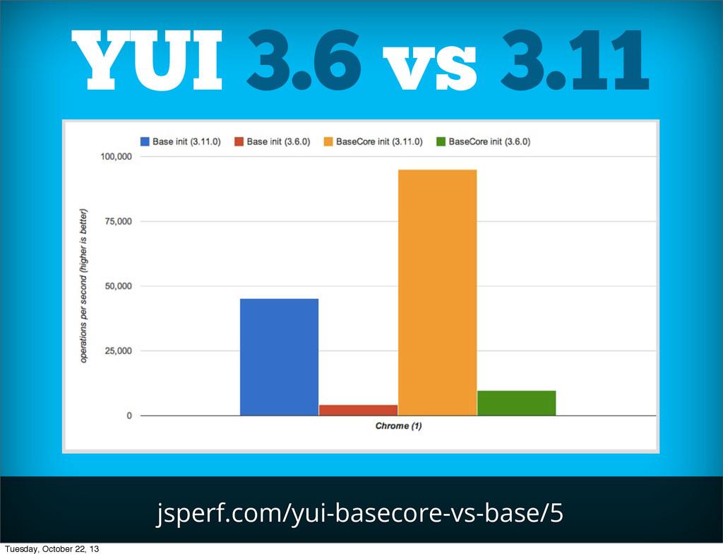 jsperf.com/yui-basecore-vs-base/5 YUI 3.6 vs 3....