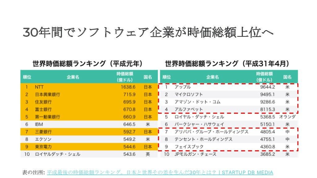 30年間でソフトウェア企業が時価総額上位へ 表の出所: 平成最後の時価総額ランキング。日本と世...