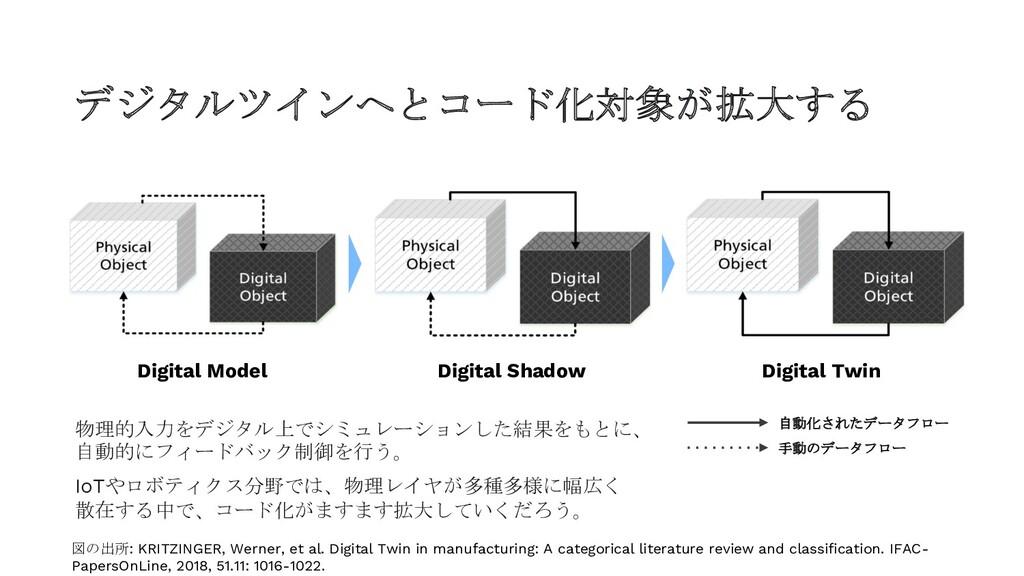 デジタルツインへとコード化対象が拡大する Digital Model Digital Shad...