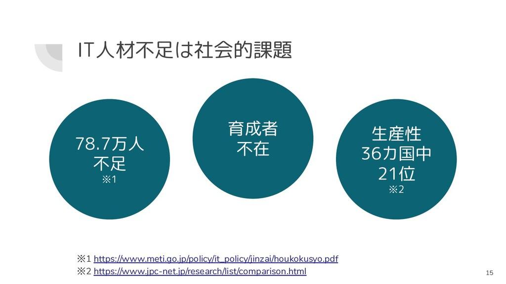 IT人材不足は社会的課題 ※1 https://www.meti.go.jp/policy/i...