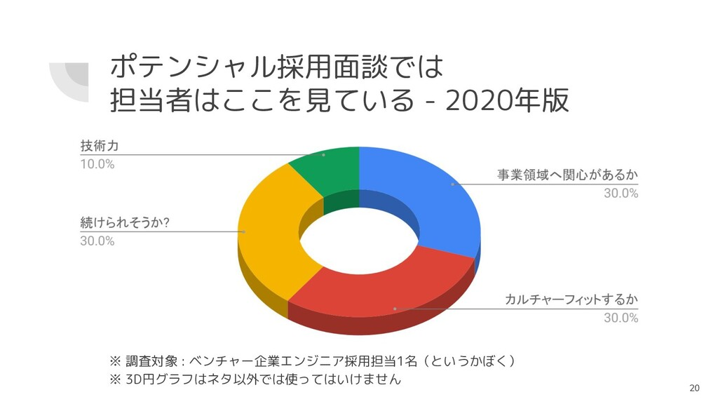 20 ※ 調査対象 : ベンチャー企業エンジニア採用担当1名(というかぼく) ※ 3D円グラフ...