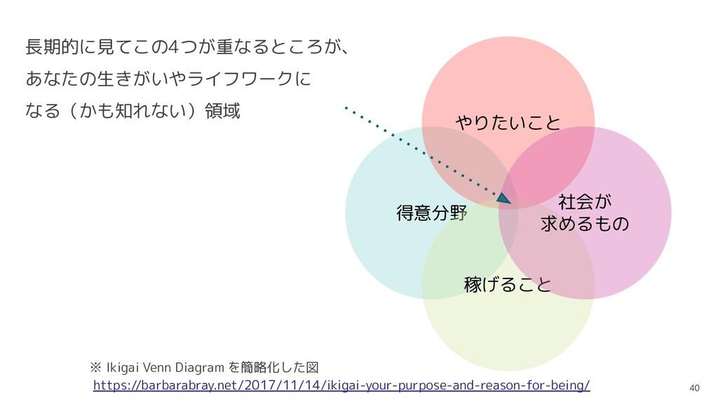 40 ※ Ikigai Venn Diagram を簡略化した図 https://barbar...