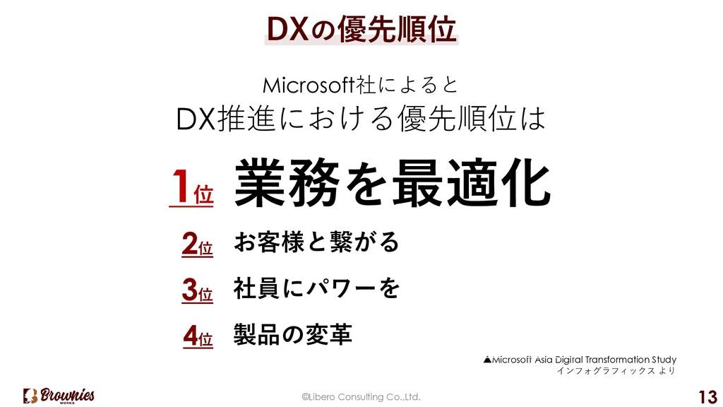 ©Libero Consulting Co.,Ltd. 13 DXの優先順位 Microsof...