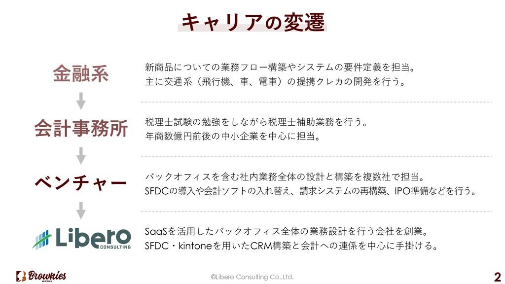 ©Libero Consulting Co.,Ltd. 2 キャリアの変遷 新商品についての業...