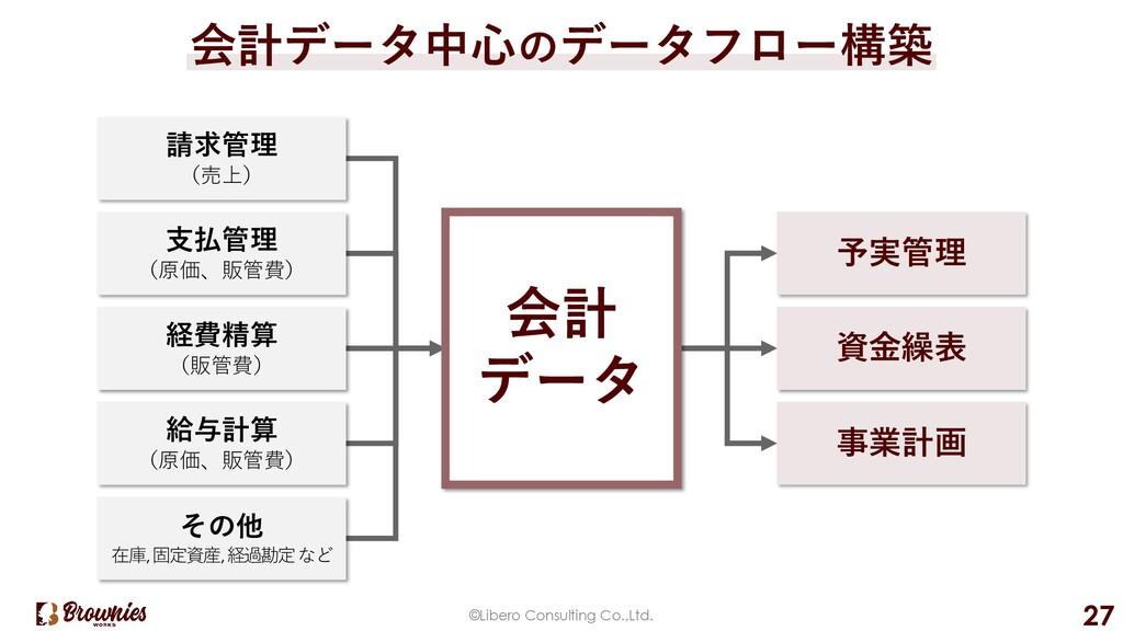 ©Libero Consulting Co.,Ltd. 27 会計データ中⼼のデータフロー構築...