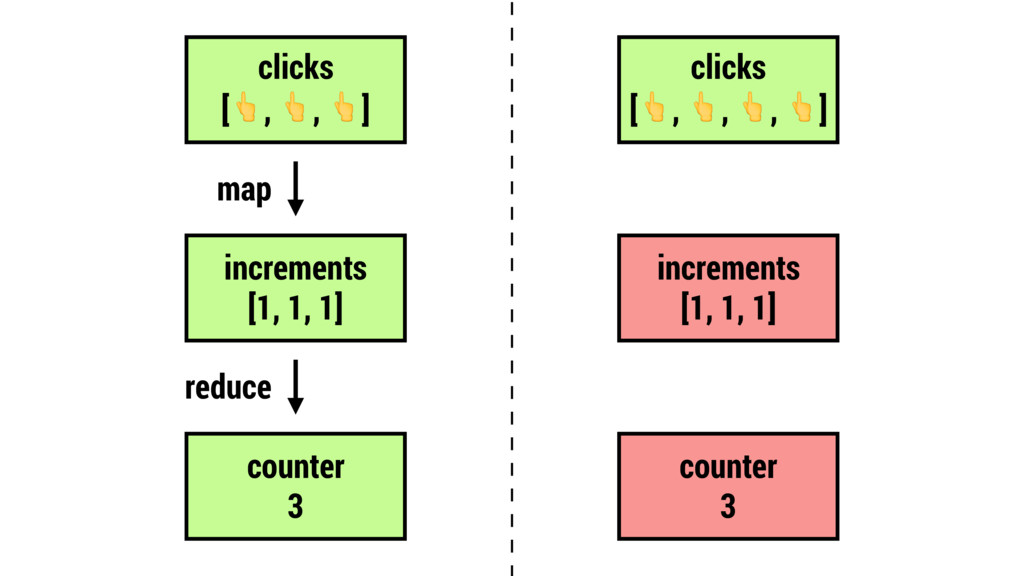 clicks