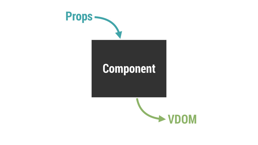 Component Props VDOM