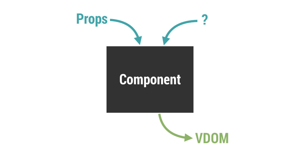 Component Props VDOM ?