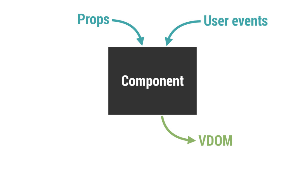 Component Props VDOM User events