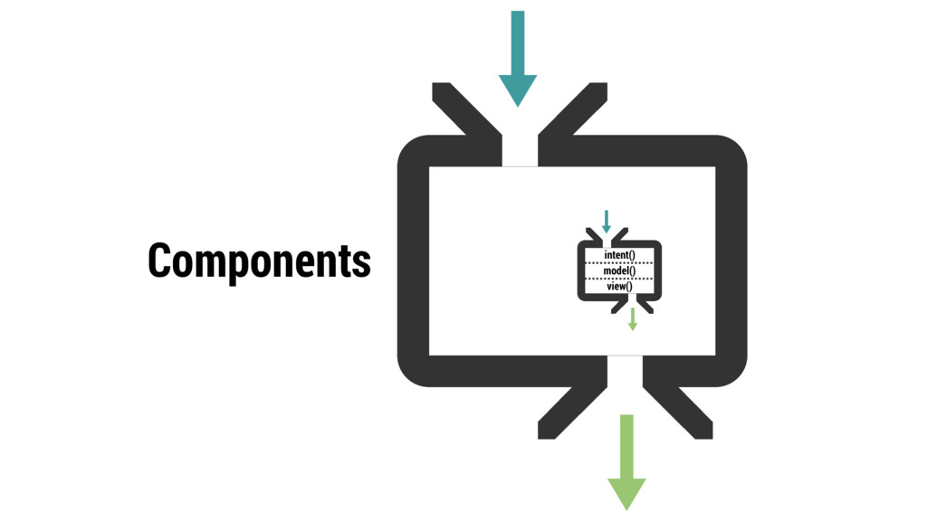 Components intent()
